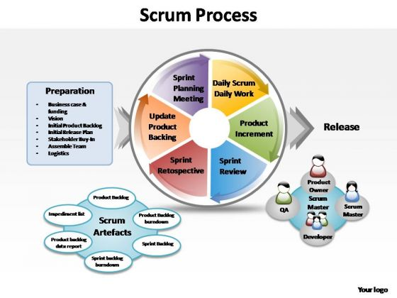 PowerPoint Templates Business Scrum Process Ppt Themes
