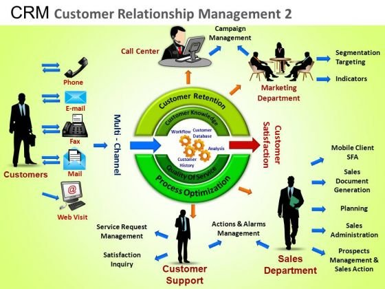 PowerPoint Templates Business Success Crm Customer Relationship Ppt Designs