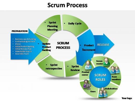 PowerPoint Templates Image Business Scrum Process Ppt Design Slides