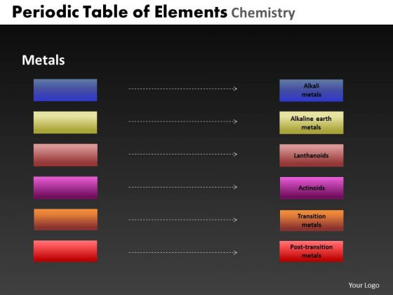 PowerPoint Templates Marketing Periodic Table Ppt Backgrounds