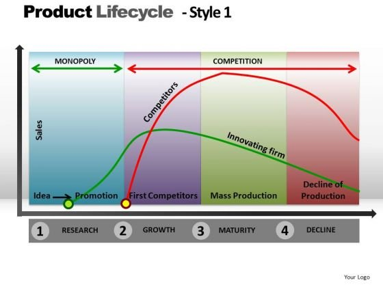 PowerPoint Theme Download Product Lifecycle Ppt Designs