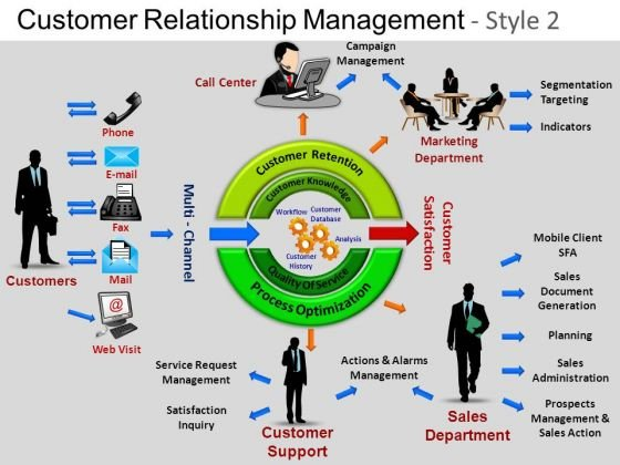 PowerPoint Themes Leadership Customer Relationship Ppt Slide Designs