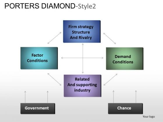 PowerPoint Themes Marketing Porters Diamond Ppt Designs