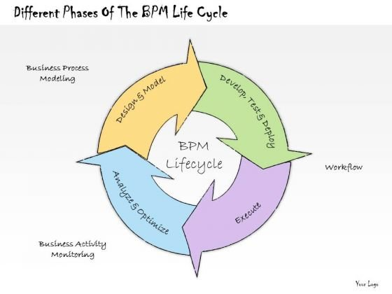 Ppt Slide Different Phases Of The Bpm Life Cycle Strategic Planning