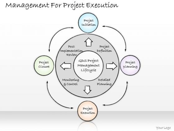 Ppt Slide Management For Project Execution Business Diagrams