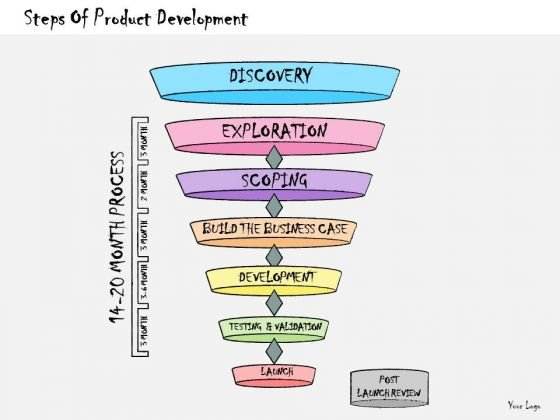 Ppt Slide Steps Of Product Development Business Diagrams