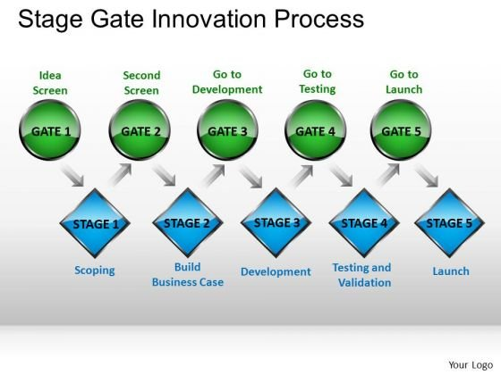 Ppt Slides Stage Gate Innovation Process PowerPoint Templates