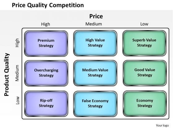 Price Quality Competition Business PowerPoint Presentation