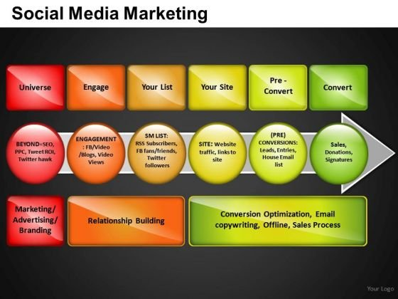 Process Of Social Media Marketing PowerPoint Slides And Ppt Diagram Templates