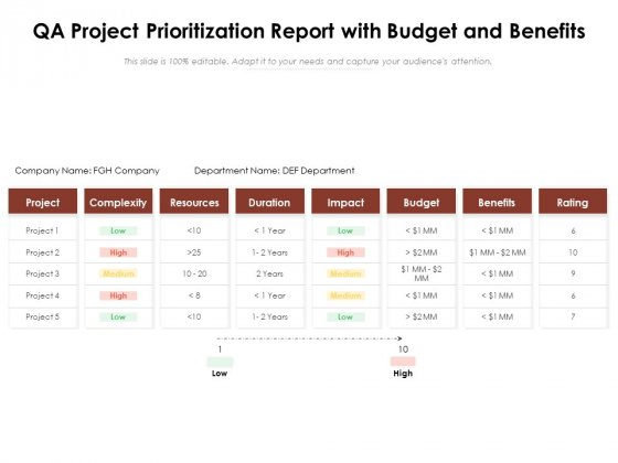QA Project Prioritization Report With Budget And Benefits Ppt PowerPoint Presentation Gallery Themes PDF