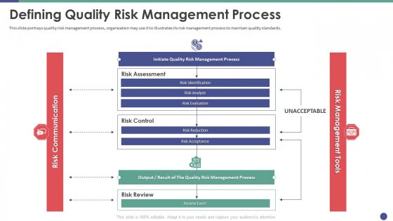 QC Engineering Defining Quality Risk Management Process Ppt Portfolio Show PDF