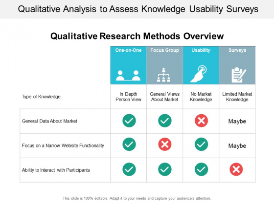 Qualitative Analysis To Assess Knowledge Usability Surveys Ppt PowerPoint Presentation Portfolio Graphic Images
