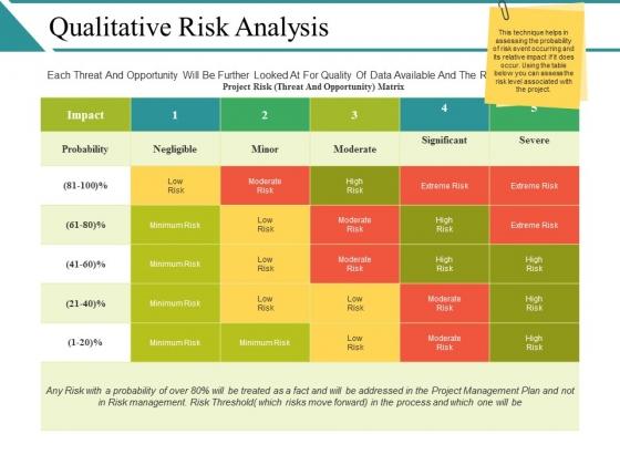 Qualitative Risk Analysis Ppt PowerPoint Presentation Infographics Show