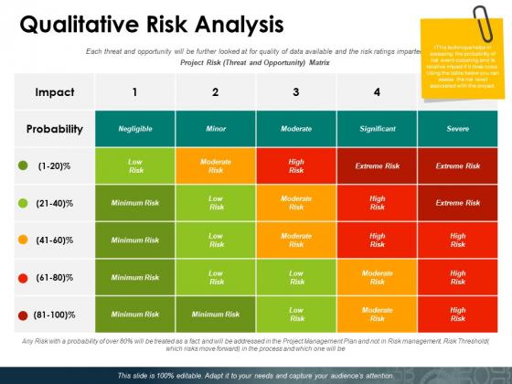 Qualitative Risk Analysis Ppt PowerPoint Presentation Layouts Deck