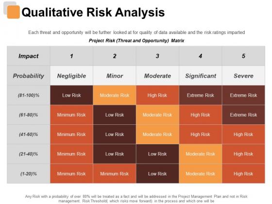 Qualitative Risk Analysis Risk Estimator Ppt PowerPoint Presentation Infographics Gallery