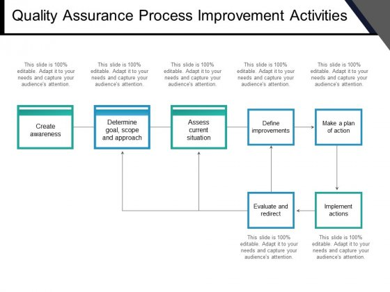 Quality Assurance Process Improvement Activities Ppt PowerPoint Presentation Portfolio Styles