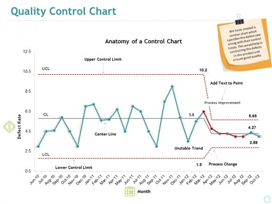 Quality Control Chart Ppt PowerPoint Presentation Summary Sample