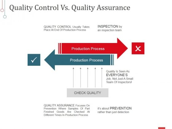 Quality Control Vs Quality Assurance Ppt PowerPoint Presentation Pictures Smartart