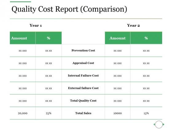 Quality Cost Report Comparison Ppt PowerPoint Presentation Ideas Slides