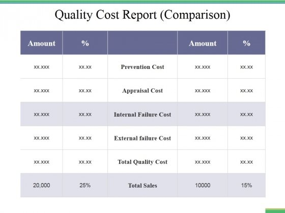 Quality Cost Report Comparison Ppt PowerPoint Presentation Infographic Template