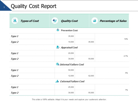 Quality Cost Report Marketing Ppt PowerPoint Presentation Layouts Graphics Template