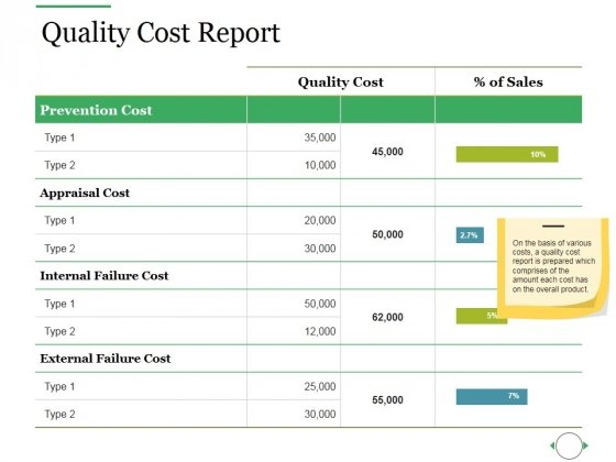 Quality Cost Report Ppt PowerPoint Presentation Outline Layout