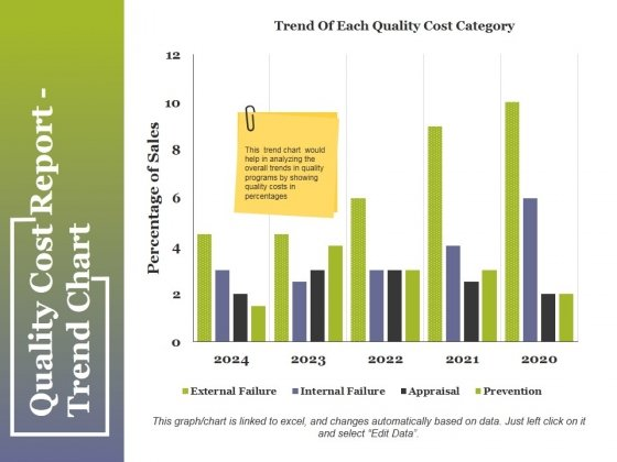 Quality Cost Report Trend Chart Ppt PowerPoint Presentation Summary Pictures