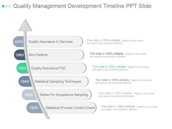 Quality Management Development Timeline Ppt PowerPoint Presentation Microsoft