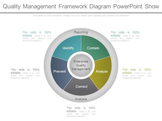 Quality Management Framework Diagram Powerpoint Show