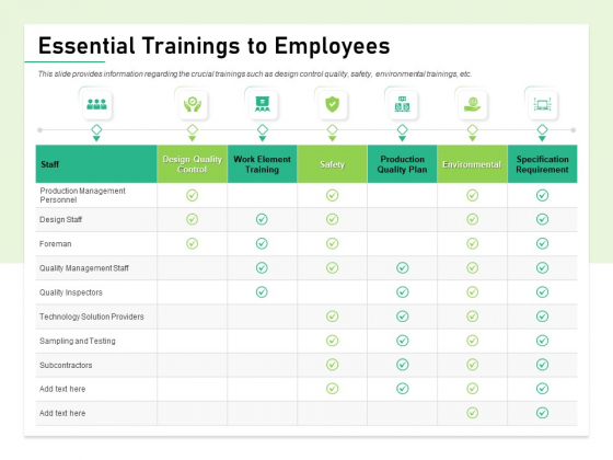 Quality Management Plan QMP Essential Trainings To Employees Ppt Styles Gridlines PDF