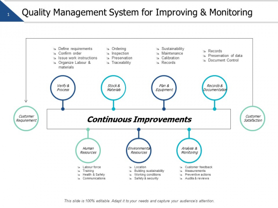 Quality Management System For Improving And Monitoring Ppt PowerPoint Presentation Outline Graphics Template