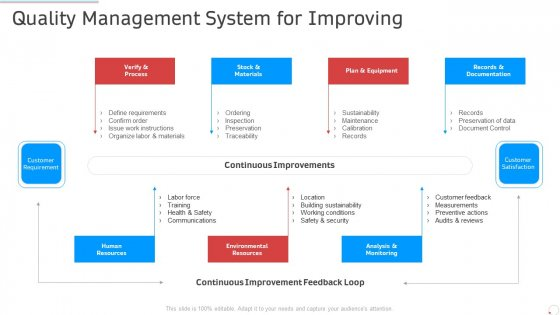 Quality Management System For Improving Manufacturing Control Ppt Professional Demonstration PDF