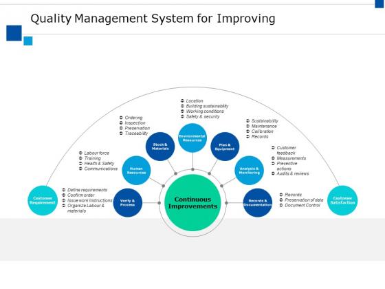 Quality Management System For Improving Ppt PowerPoint Presentation Slides Demonstration