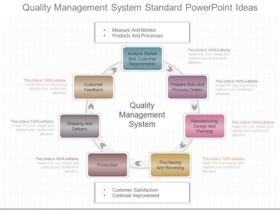 Quality Management System Standard Powerpoint Ideas