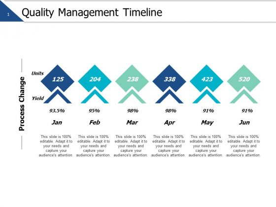 Quality Management Timeline Ppt PowerPoint Presentation File Designs Download