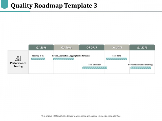 Quality Roadmap Identify Kpis Ppt PowerPoint Presentation Pictures Slideshow