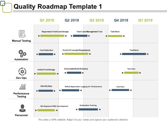 Quality Roadmap Manual Testing Ppt PowerPoint Presentation Examples