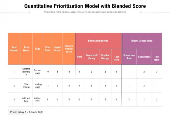 Quantitative Prioritization Model With Blended Score Ppt PowerPoint Presentation Gallery Influencers PDF
