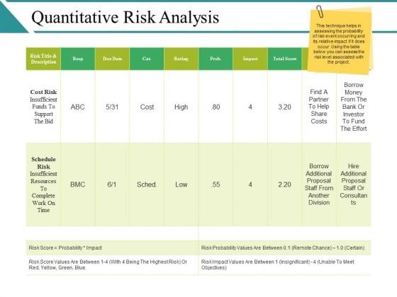 Quantitative Risk Analysis Ppt PowerPoint Presentation Model Influencers