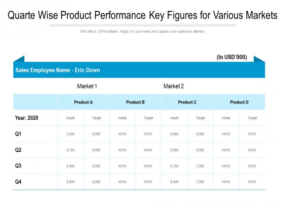 Quarte Wise Product Performance Key Figures For Various Markets Ppt PowerPoint Presentation Show Background Images PDF