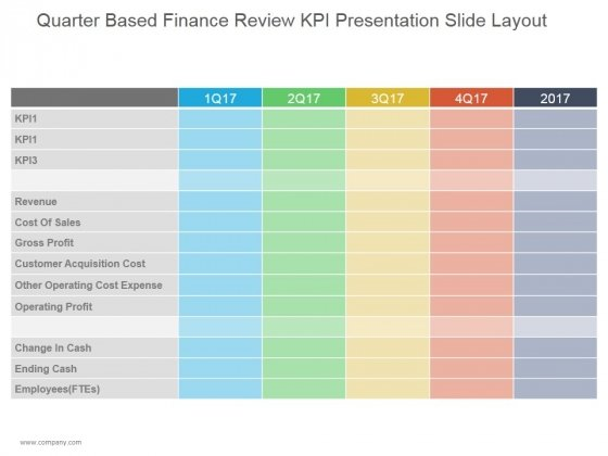 Quarter Based Finance Review Kpi Ppt PowerPoint Presentation Background Designs