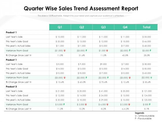 Quarter Wise Sales Trend Assessment Report Ppt Powerpoint Presentation Inspiration Files Pdf