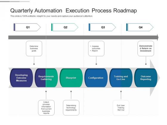 Quarterly Automation Execution Process Roadmap Slides