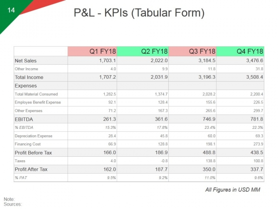 Quarterly_Business_Growth_Analysis_And_Development_Ppt_PowerPoint_Presentation_Complete_Deck_With_Slides_Slide_14