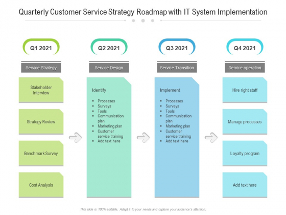 Quarterly Customer Service Strategy Roadmap With IT System Implementation Infographics