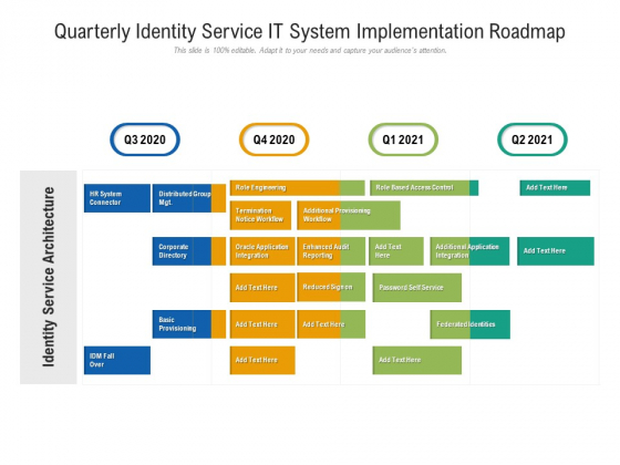 Quarterly Identity Service IT System Implementation Roadmap Topics