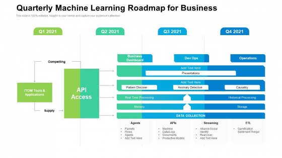 Quarterly Machine Learning Roadmap For Business Summary