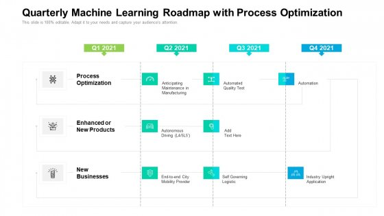 Quarterly Machine Learning Roadmap With Process Optimization Designs