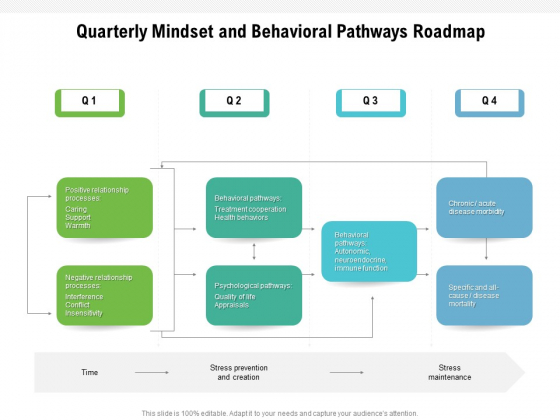 Quarterly Mindset And Behavioral Pathways Roadmap Sample
