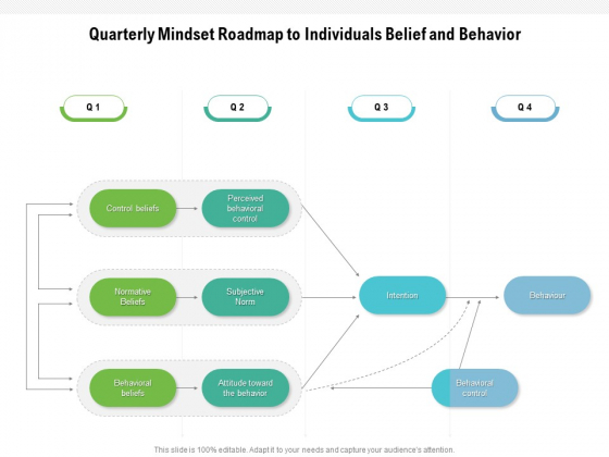 Quarterly Mindset Roadmap To Individuals Belief And Behavior Download